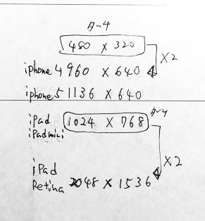 アイフォン解像度